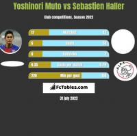Yoshinori Muto vs Sebastien Haller h2h player stats