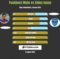 Yoshinori Muto vs Shion Inoue h2h player stats