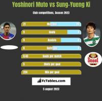 Yoshinori Muto vs Sung-Yueng Ki h2h player stats