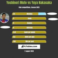 Yoshinori Muto vs Yuya Nakasaka h2h player stats