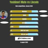 Yoshinori Muto vs Lincoln h2h player stats