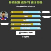 Yoshinori Muto vs Yuta Goke h2h player stats