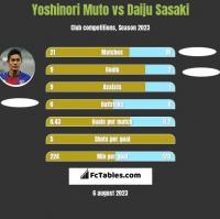 Yoshinori Muto vs Daiju Sasaki h2h player stats