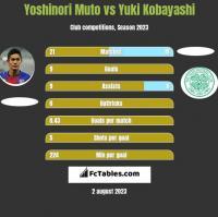 Yoshinori Muto vs Yuki Kobayashi h2h player stats