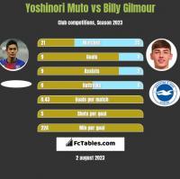 Yoshinori Muto vs Billy Gilmour h2h player stats