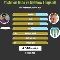 Yoshinori Muto vs Matthew Longstaff h2h player stats