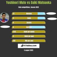 Yoshinori Muto vs Daiki Matsuoka h2h player stats