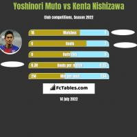 Yoshinori Muto vs Kenta Nishizawa h2h player stats