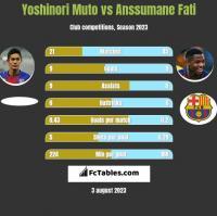 Yoshinori Muto vs Anssumane Fati h2h player stats