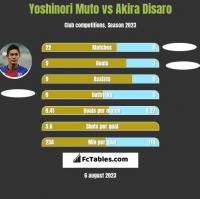 Yoshinori Muto vs Akira Disaro h2h player stats