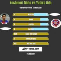 Yoshinori Muto vs Yutaro Oda h2h player stats