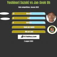 Yoshinori Suzuki vs Jae-Seok Oh h2h player stats