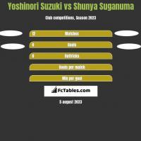 Yoshinori Suzuki vs Shunya Suganuma h2h player stats
