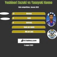 Yoshinori Suzuki vs Yasuyuki Konno h2h player stats