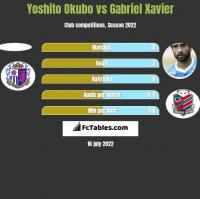 Yoshito Okubo vs Gabriel Xavier h2h player stats