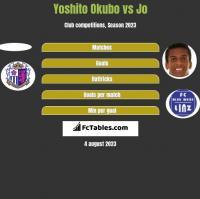 Yoshito Okubo vs Jo h2h player stats