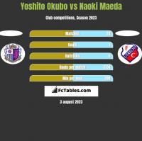 Yoshito Okubo vs Naoki Maeda h2h player stats