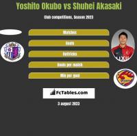 Yoshito Okubo vs Shuhei Akasaki h2h player stats