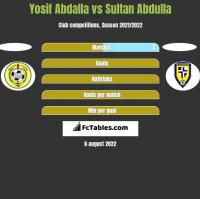 Yosif Abdalla vs Sultan Abdulla h2h player stats