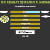 Yosif Abdalla vs Zayed Ahmed Al Hammadi h2h player stats