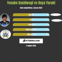 Yosuke Kashiwagi vs Koya Yuruki h2h player stats