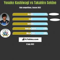 Yosuke Kashiwagi vs Takahiro Sekine h2h player stats