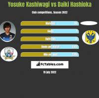 Yosuke Kashiwagi vs Daiki Hashioka h2h player stats
