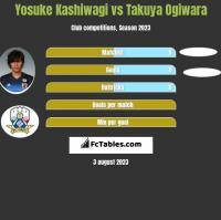 Yosuke Kashiwagi vs Takuya Ogiwara h2h player stats