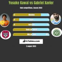Yosuke Kawai vs Gabriel Xavier h2h player stats