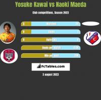 Yosuke Kawai vs Naoki Maeda h2h player stats