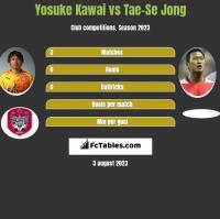 Yosuke Kawai vs Tae-Se Jong h2h player stats