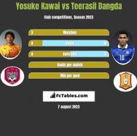 Yosuke Kawai vs Teerasil Dangda h2h player stats