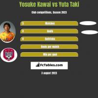 Yosuke Kawai vs Yuta Taki h2h player stats