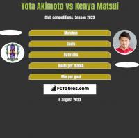Yota Akimoto vs Kenya Matsui h2h player stats