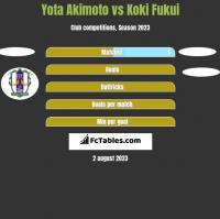 Yota Akimoto vs Koki Fukui h2h player stats