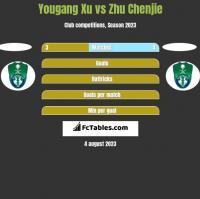 Yougang Xu vs Zhu Chenjie h2h player stats