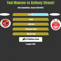 Youl Mawene vs Anthony Stewart h2h player stats