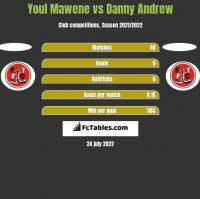 Youl Mawene vs Danny Andrew h2h player stats