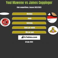 Youl Mawene vs James Coppinger h2h player stats