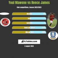 Youl Mawene vs Reece James h2h player stats