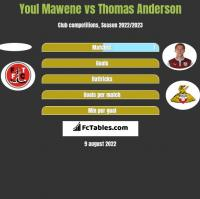 Youl Mawene vs Thomas Anderson h2h player stats