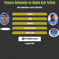 Younes Belhanda vs Abdul Aziz Tetteh h2h player stats