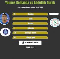 Younes Belhanda vs Abdullah Durak h2h player stats