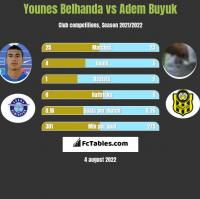 Younes Belhanda vs Adem Buyuk h2h player stats