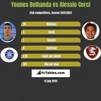 Younes Belhanda vs Alessio Cerci h2h player stats