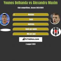 Younes Belhanda vs Alexandru Maxim h2h player stats