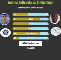 Younes Belhanda vs Aminu Umar h2h player stats