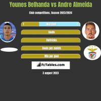 Younes Belhanda vs Andre Almeida h2h player stats