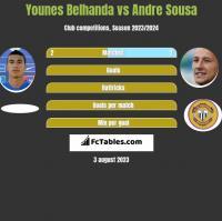 Younes Belhanda vs Andre Sousa h2h player stats
