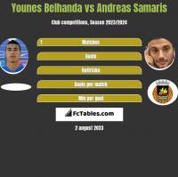 Younes Belhanda vs Andreas Samaris h2h player stats